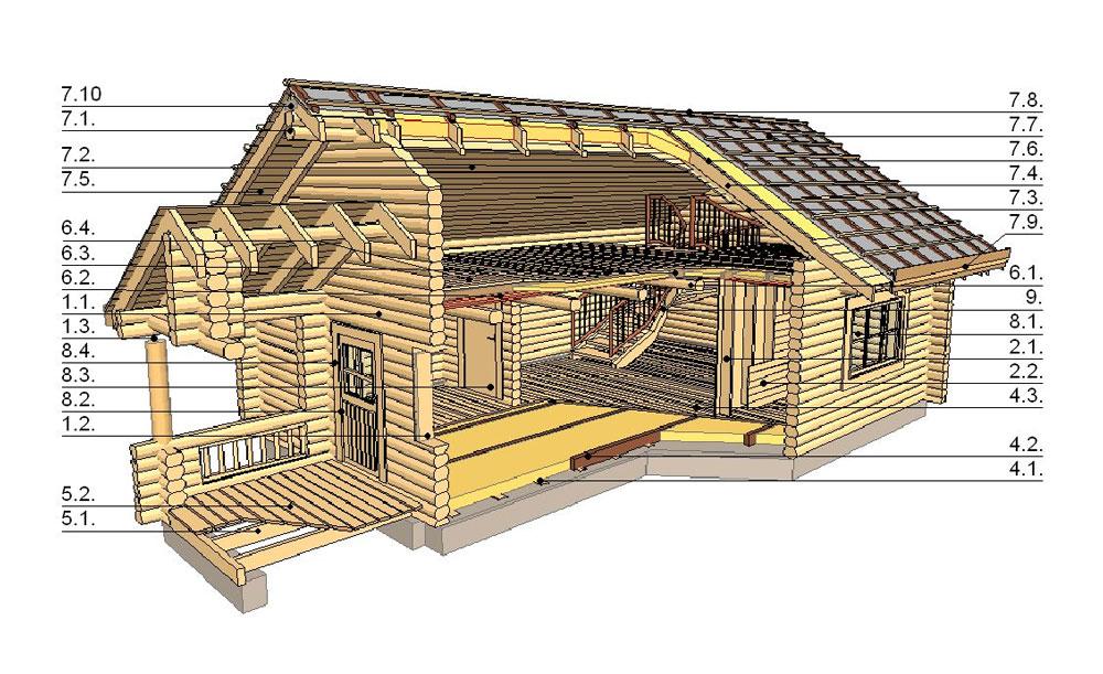 WoodVille Design Blokhut Constructie